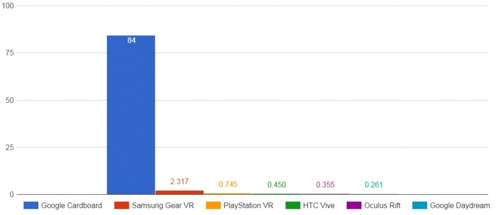 Google Cardboard sales vs. other HMDs (SuperData Research)